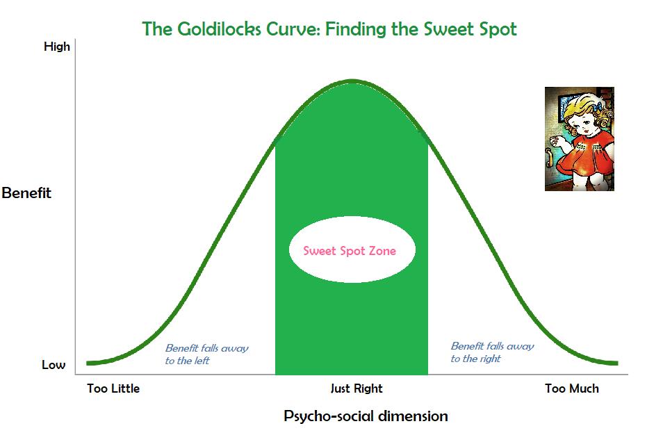 Goldilocks Curve